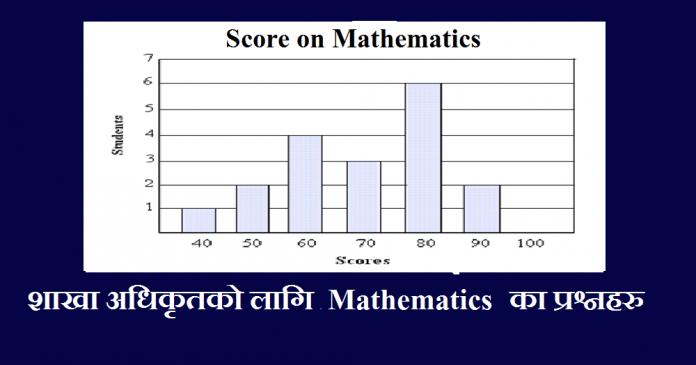 PSC Officer Mathematics IQ