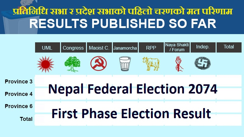 Nepal Federal Election 2074 Results