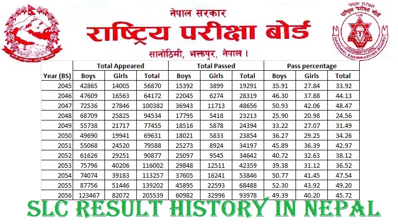 slc result history