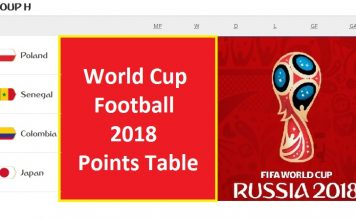 world cup football 2018 points table